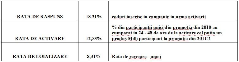 Rezultate activare Milli - Syscom Digital